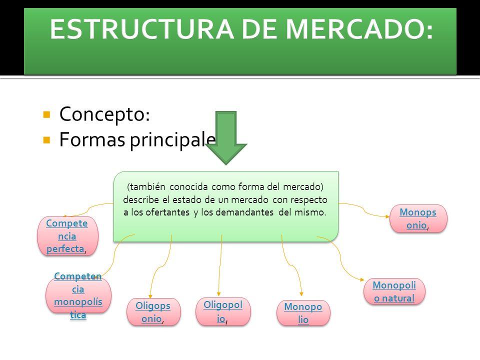 Oferta Y La Demanda Concepto Formas Principales