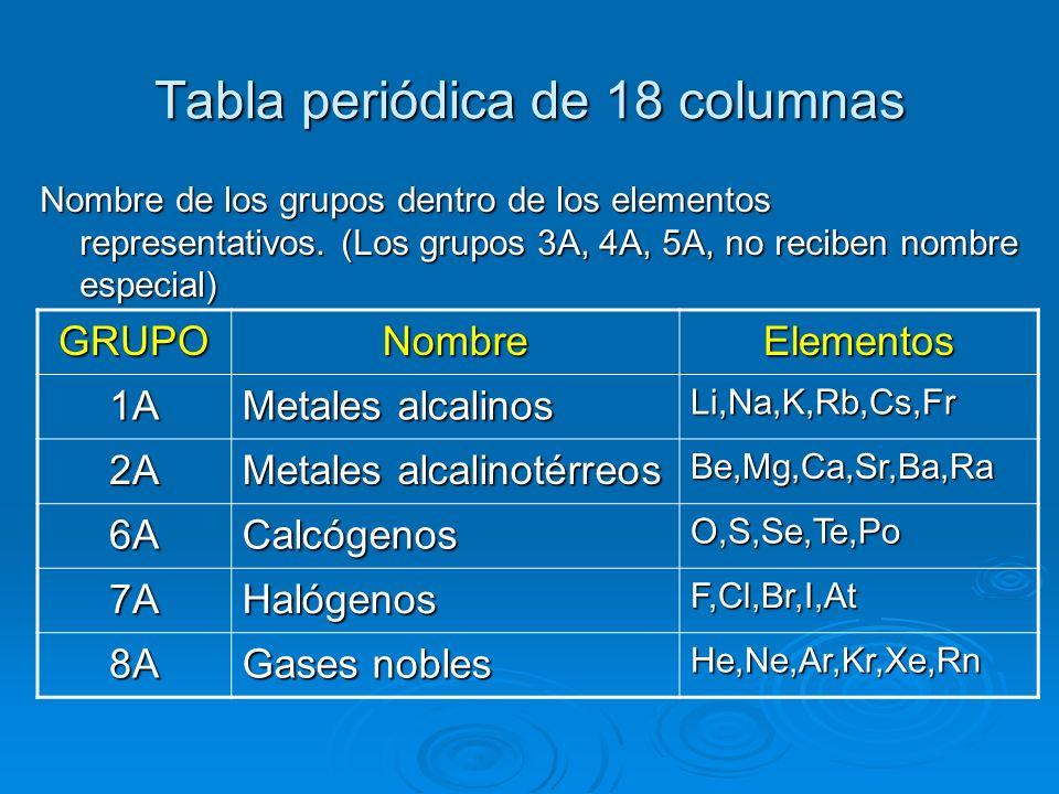 Qumica general qumica 1 2 tabla peridica y nomenclatura 21 10 tabla peridica de 18 columnas nombre urtaz Choice Image