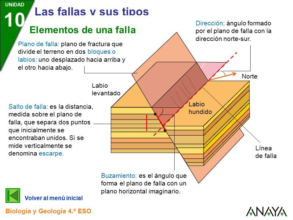 UNIDAD 10 Consecuencias de la dinámica litosférica Biología y Geología 4.º  ESO LAS FALLAS Y SUS TIPOS. - ppt descargar