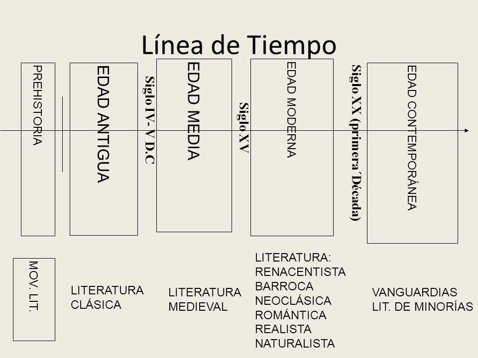 CONTEXTO DE PRODUCCION HISTORIA DE LA LITERATURA. - ppt descargar