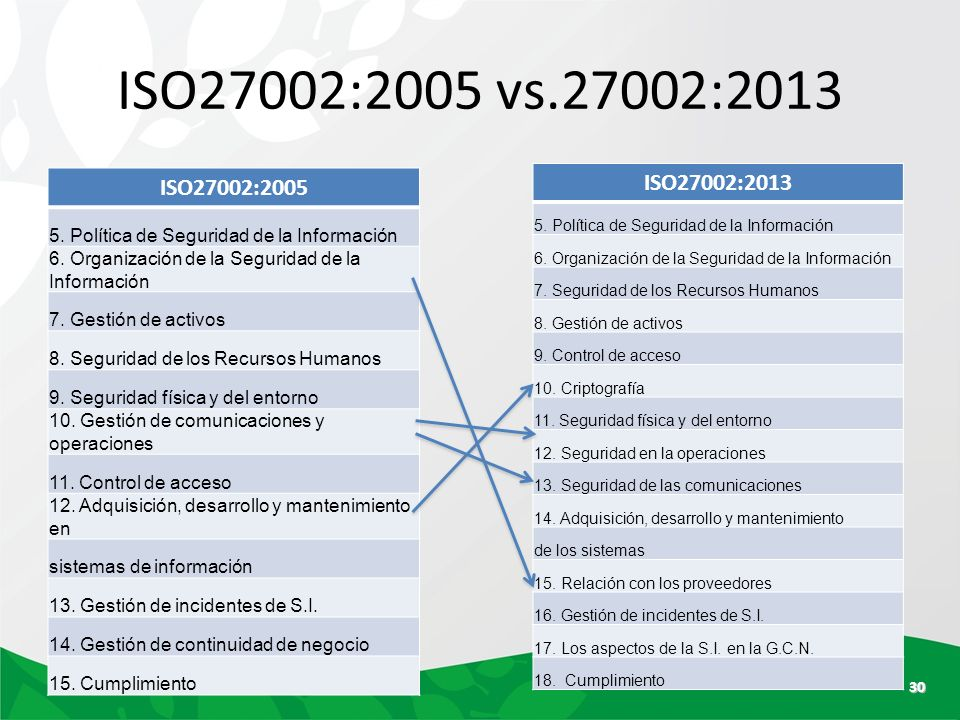 controles iso 27002 version 2013