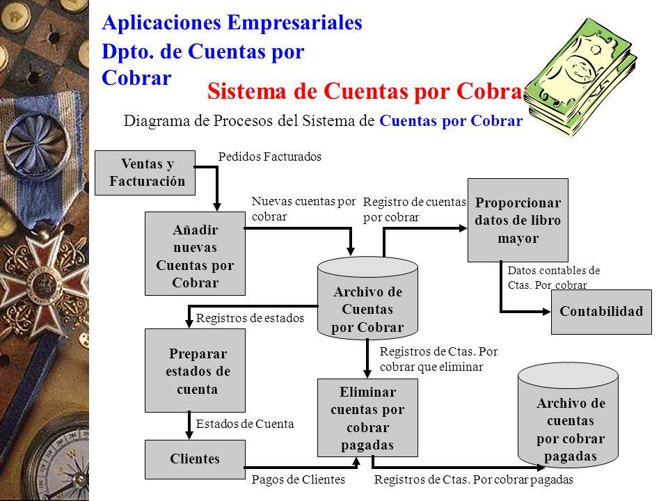 Sistema de Información Contable Gerencia Software de Procesamiento ...