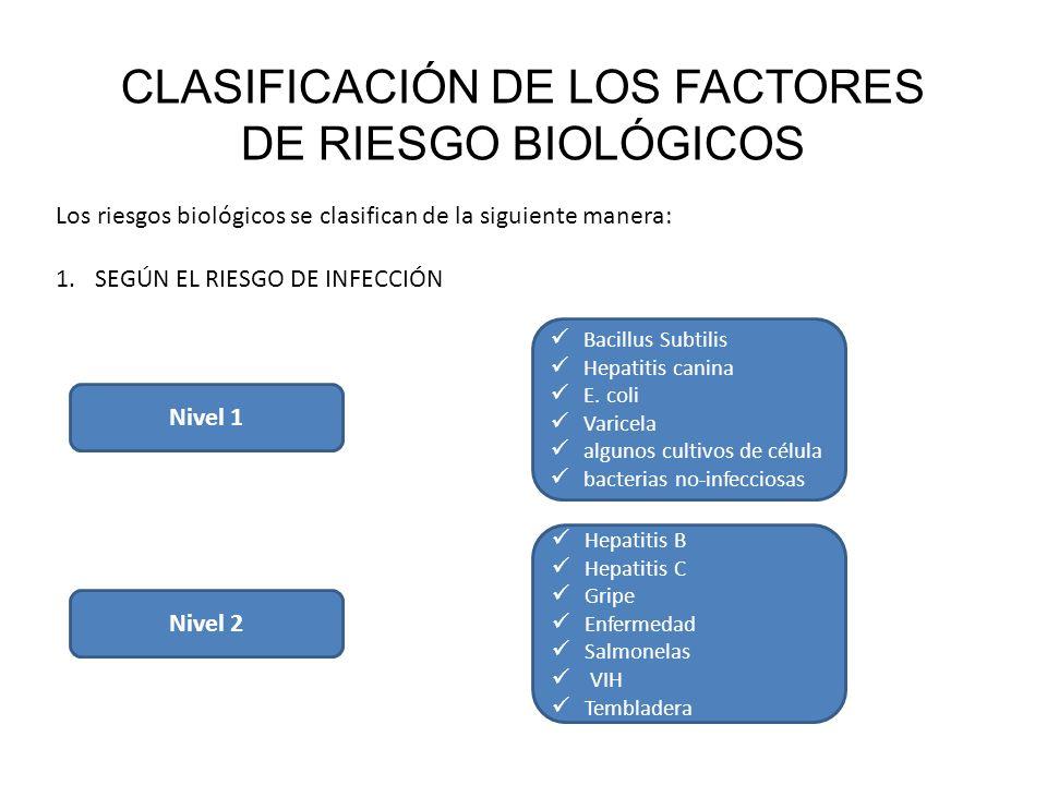 3823c09f0 CLASIFICACIÓN DE LOS FACTORES DE RIESGO BIOLÓGICOS Los factores de ...