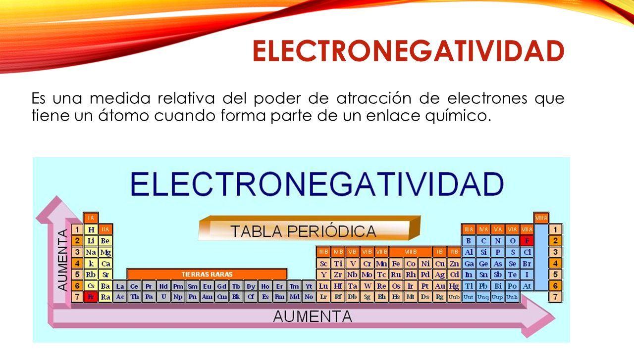 Propiedades peridicas relacionesde tamao radio atmico radio 9 electronegatividad es una medida relativa del poder de atraccin de electrones que tiene un tomo cuando forma parte de un enlace qumico urtaz Images