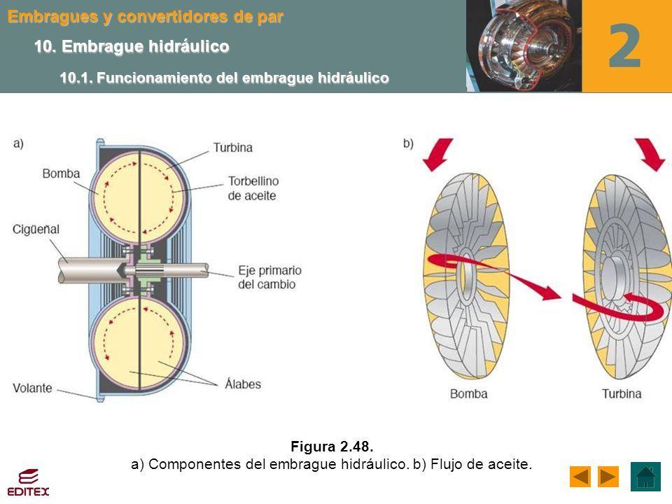 Partes del embrague hidráulico
