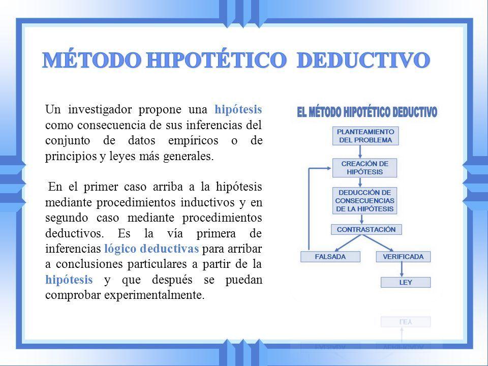 investigacion de metodo hipotetico deductivo caracteristicas