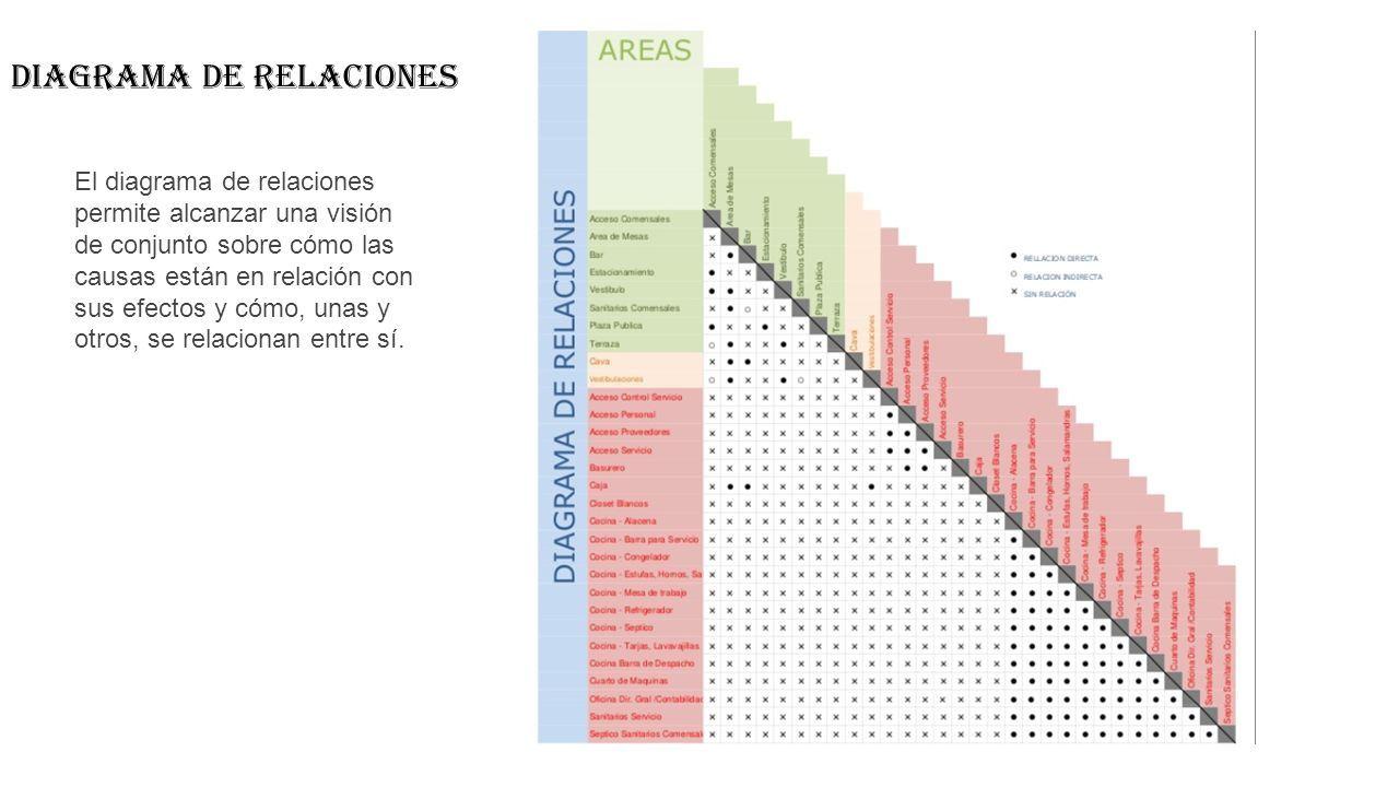 slide_5 diagramas de funcionamiento programa arquitectonico de una plaza