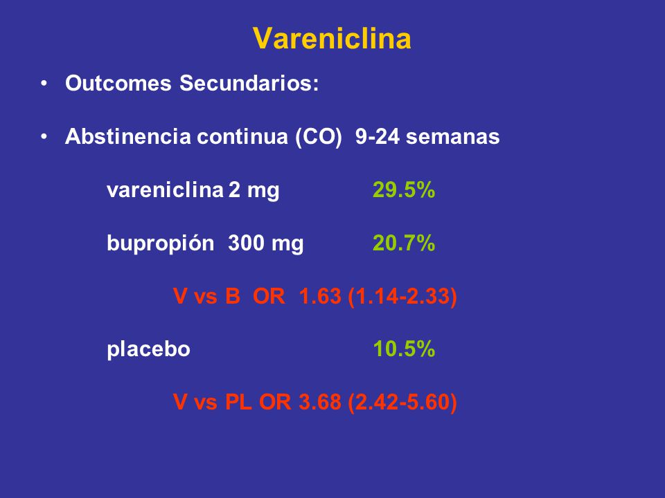 Vareniclina Outcomes Secundarios: Abstinencia continua (CO) 9-24 semanas vareniclina 2 mg 29.5% bupropión 300 mg20.7% V vs B OR 1.63 ( ) placebo10.5% V vs PL OR 3.68 ( )