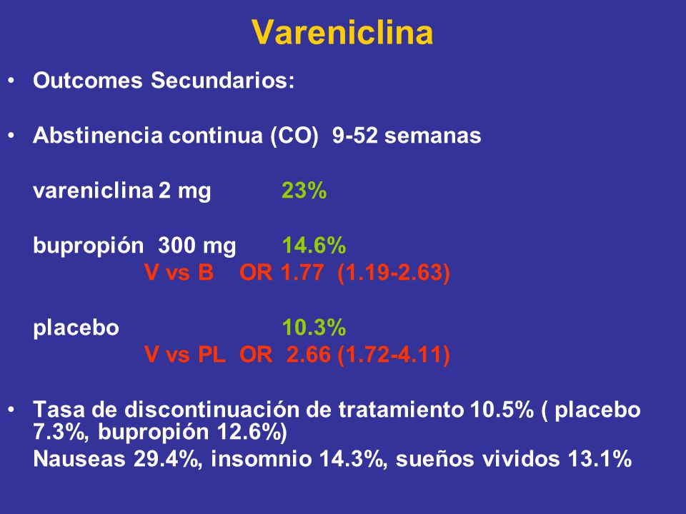 Vareniclina Outcomes Secundarios: Abstinencia continua (CO) 9-52 semanas vareniclina 2 mg 23% bupropión 300 mg14.6% V vs B OR 1.77 ( ) placebo10.3% V vs PL OR 2.66 ( ) Tasa de discontinuación de tratamiento 10.5% ( placebo 7.3%, bupropión 12.6%) Nauseas 29.4%, insomnio 14.3%, sueños vividos 13.1%