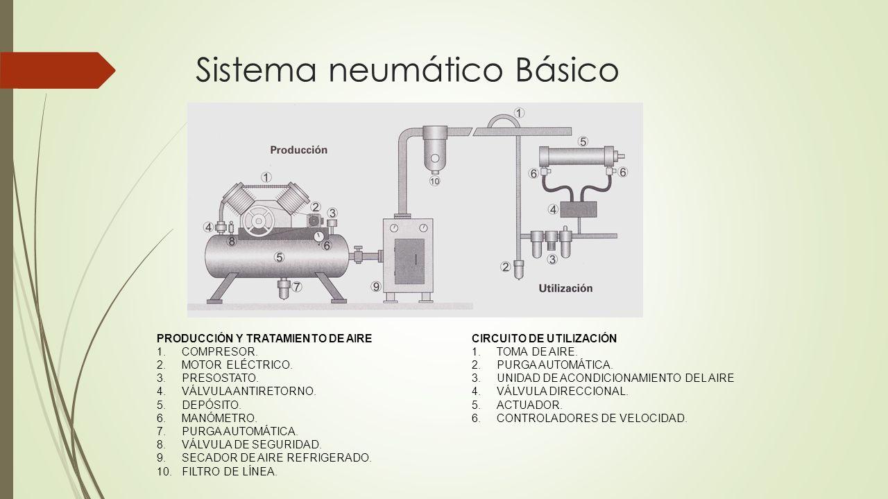 Circuito Neumatico Basico : MÉtodo de proyectos de enseÑanza aprendizaje neumatica. ppt descargar