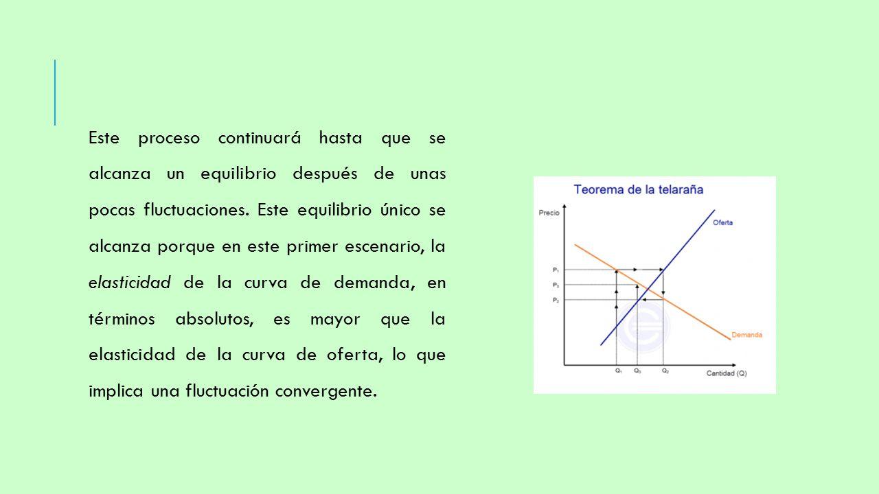 MODELO DE LA TELARAÑA. CÁTEDRA: MATEMÁTICA PARA ECONOMISTAS ...