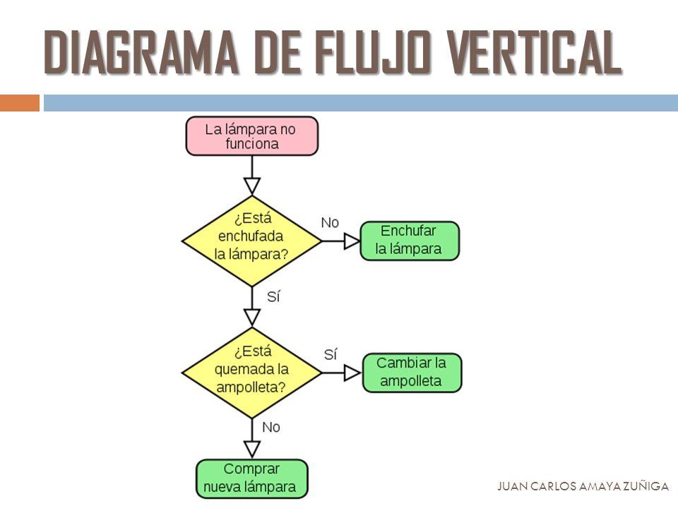 Diagramas de flujo juan carlos amaya zuiga definicion un diagrama 13 diagrama de flujo vertical juan carlos amaya zuiga ccuart Image collections