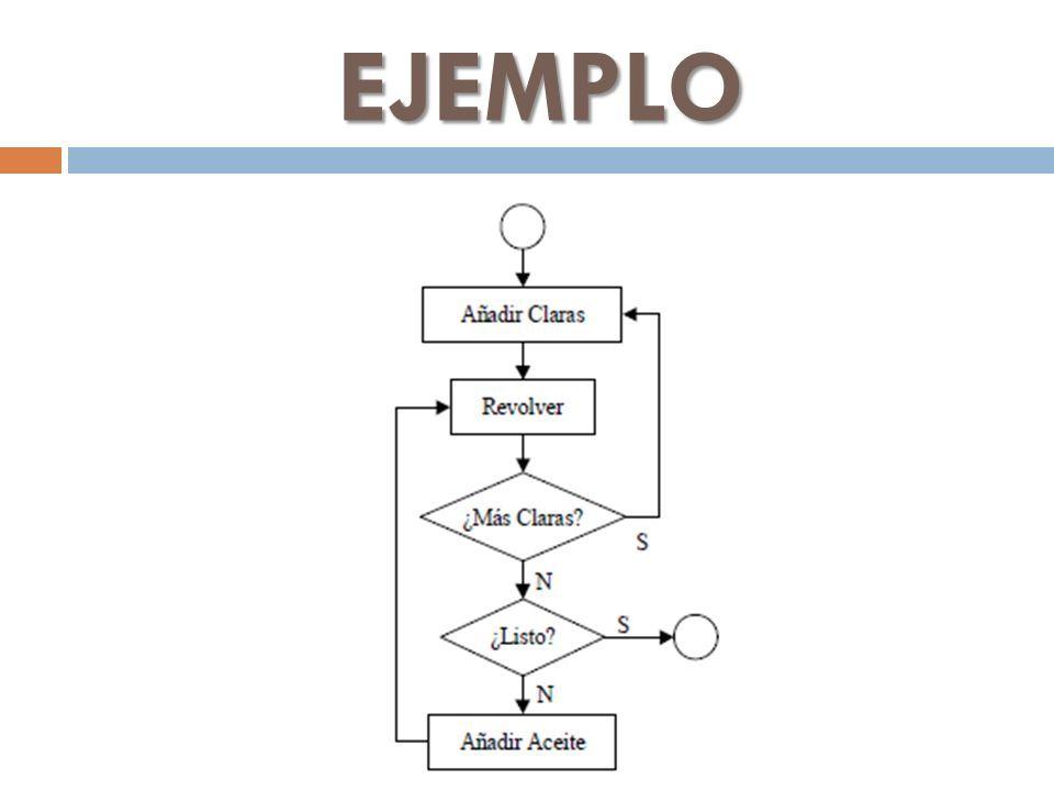 Diagramas de flujo juan carlos amaya zuiga definicion un diagrama 3 ejemplo ccuart Image collections