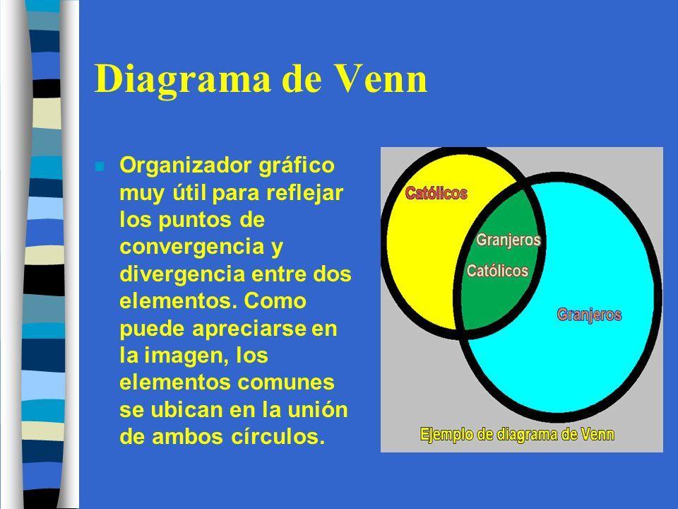 Los organizadores grficos prof j franqui espaol ppt descargar 11 diagrama de venn ccuart Choice Image