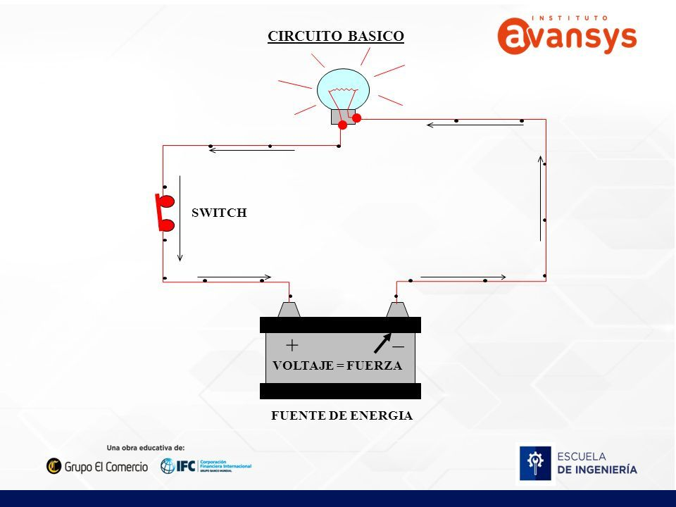 CIRCUITO BASICO + _ FUENTE DE ENERGIA SWITCH RESISTENCIA CONDUCTOR ...