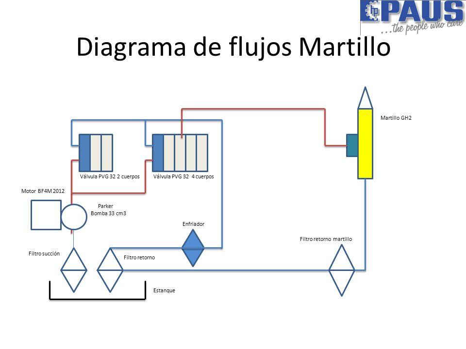 Curso de scaler circuito hidrulico diagrama de flujos martillo 3 circuito hidrulico circuito hidrulico 4 diagrama de flujos ccuart Image collections