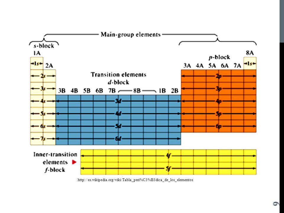 Departamento acadmico ppt descargar 10 ley peridica la ley peridica es la base de la tabla peridica de los elementos esta ley establece que las propiedades fsicas y qumicas de los urtaz Choice Image