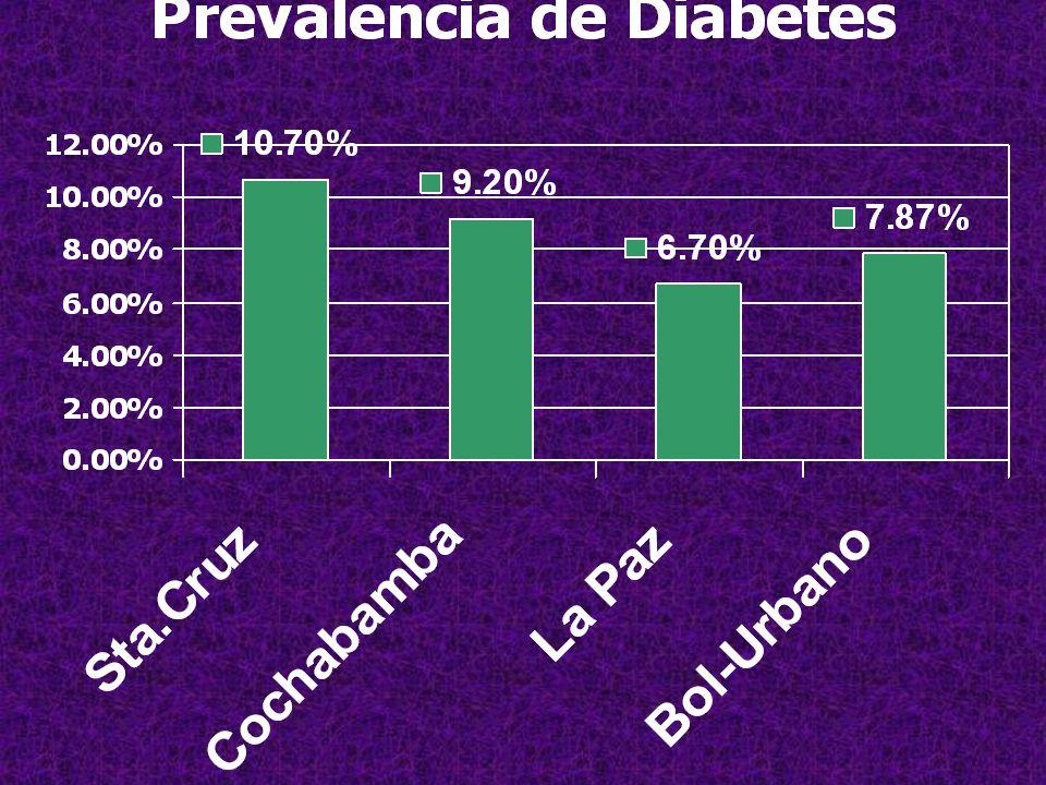 incidencia de diabetes mellitus tipo 1 en filipinas