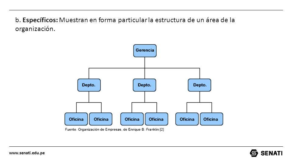 Organigrama Tipos Por Su Estructura Forma Contenido Ppt