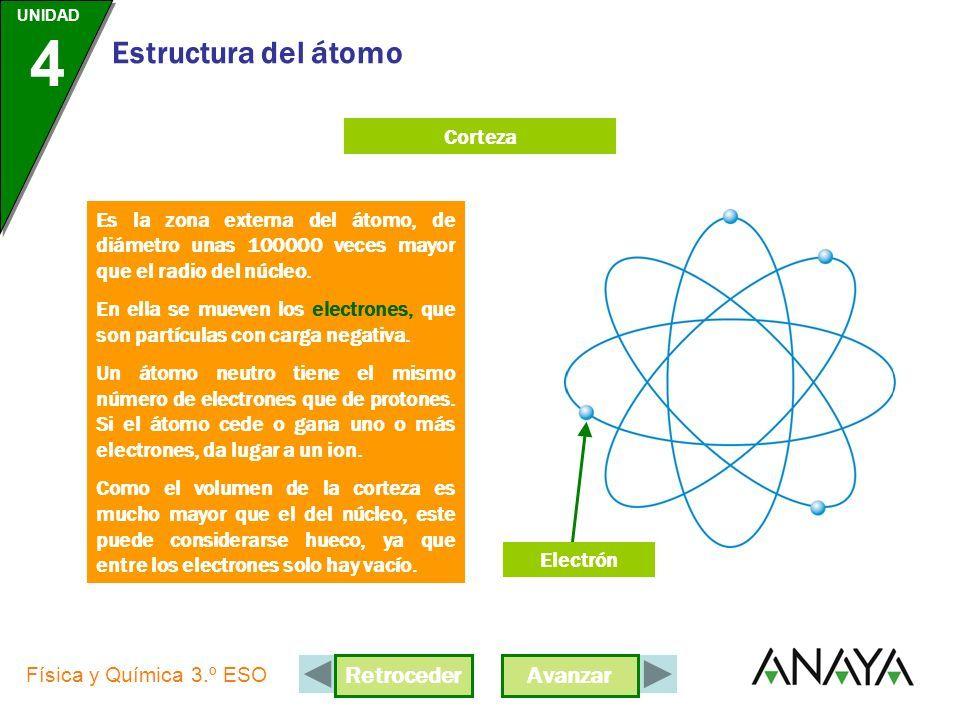 Unidad 4 Física Y Química 3 º Eso Estructura Del átomo Ya